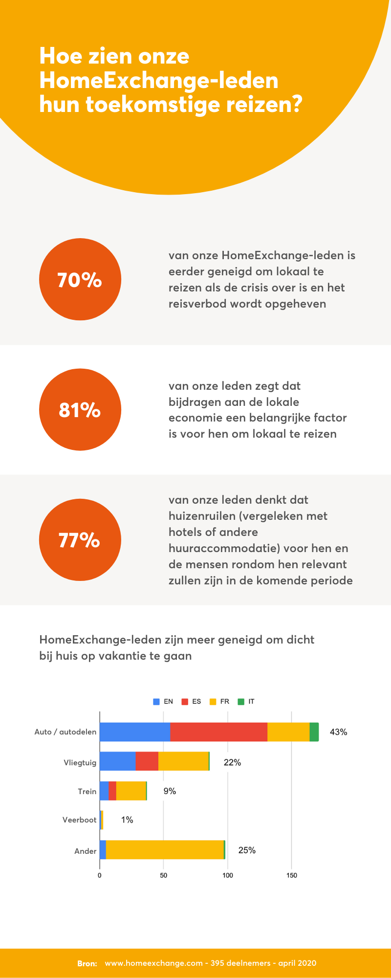 Survey-results-NL
